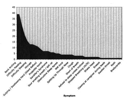 Infant acid reflux symptom statistics
